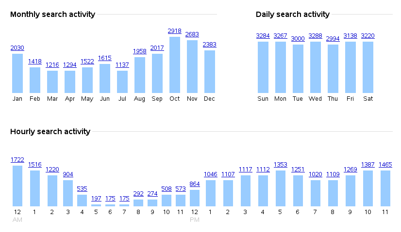 My Google search stats
